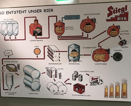 grafico produzione birra stiegl